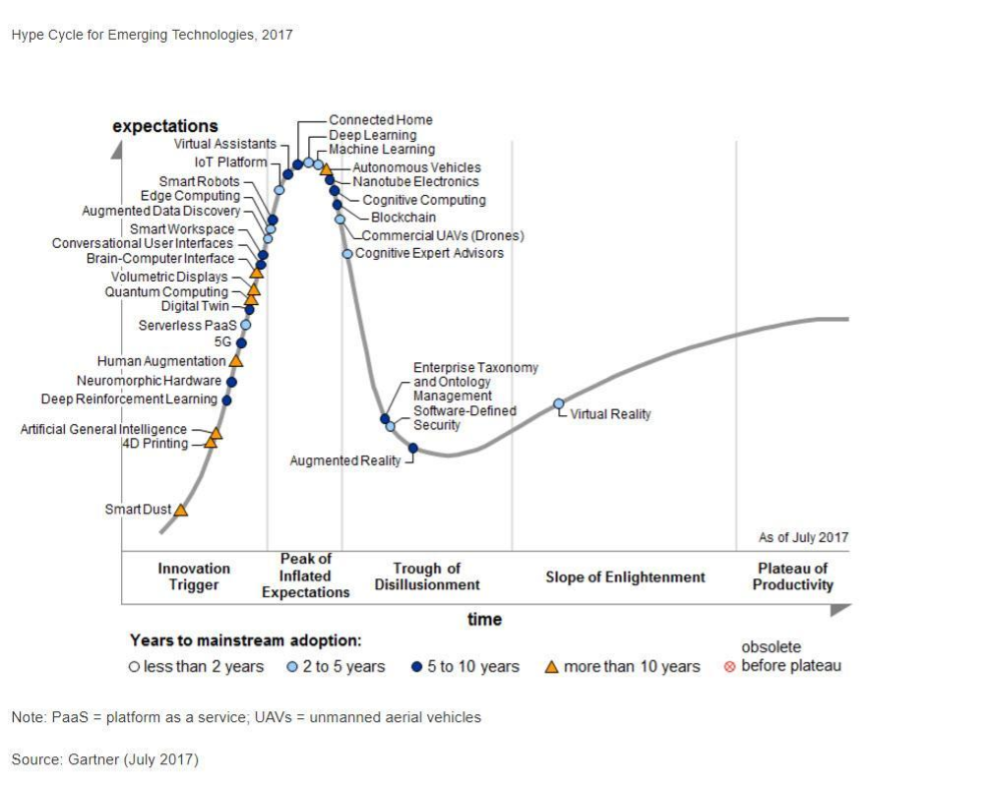 Gartner Hype Cycle for 2017