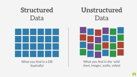unstructured data